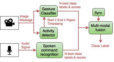 Online Multi-modal Recognition